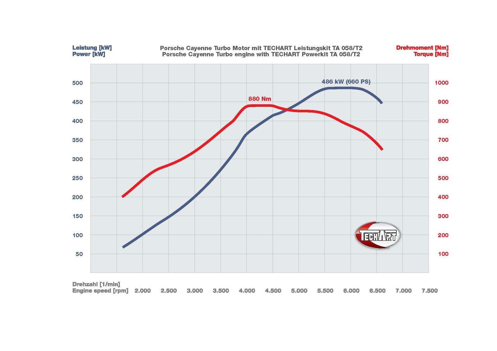 TechArt a vyšší výkon pro Cayenne a Panameru 3