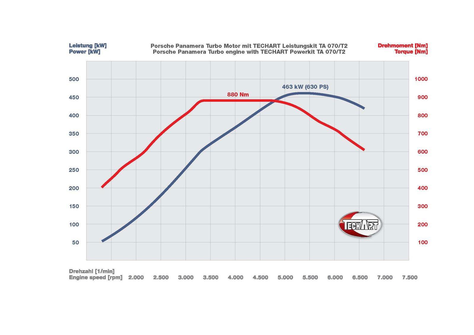 TechArt a vyšší výkon pro Cayenne a Panameru 4